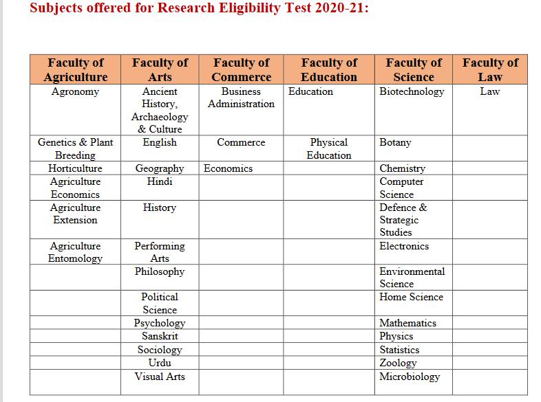 DDU Phd 2020-21 Subject List