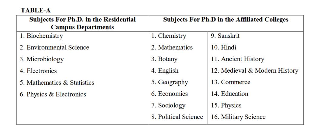 rmlau phd 2020-21 subject list